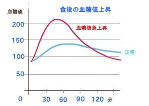 通常と食事時の血糖値上昇グラフ