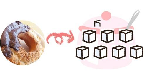 ドーナツ1個は炭水化物量を角砂糖に置き換えると7.15個分になる