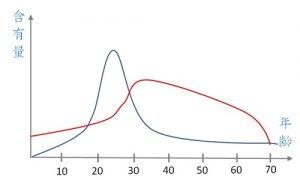 エラスチンの含有量変化グラフ