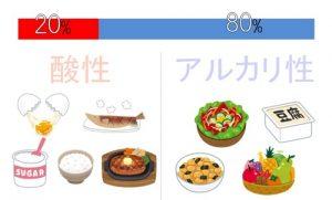 アルカリ性ダイエットの食品