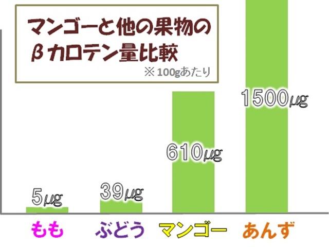 マンゴーと他フルーツのβカロテン含有量比較