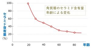 肌のセラミド含有量と年齢による変化のグラフ