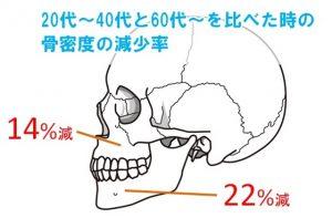 若い頃と老後を比較したときの骨密度減少率